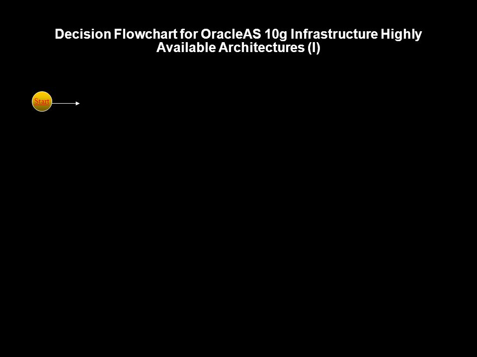 Decision Flowchart for OracleAS 10g Infrastructure Highly Available Architectures (I) Start