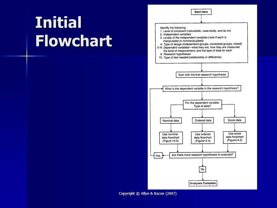 Copyright © Allyn & Bacon (2007) Initial Flowchart