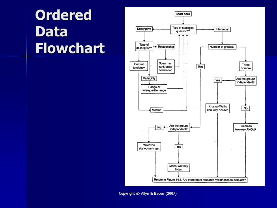 Copyright © Allyn & Bacon (2007) Ordered Data Flowchart