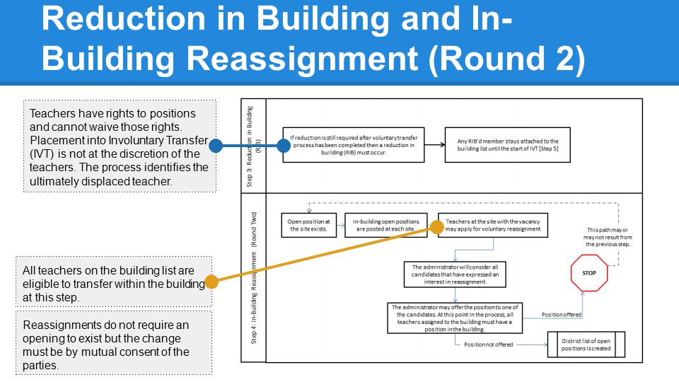 Reduction in Building and In- Building Reassignment (Round 2) Teachers have rights to positions and cannot waive those rights. Placement into Involunt