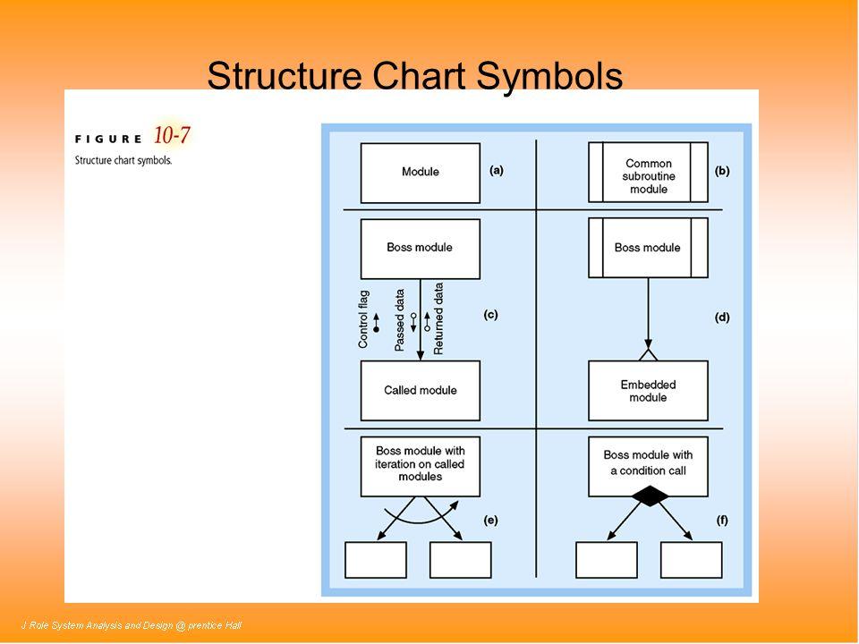 Structure Chart Symbols