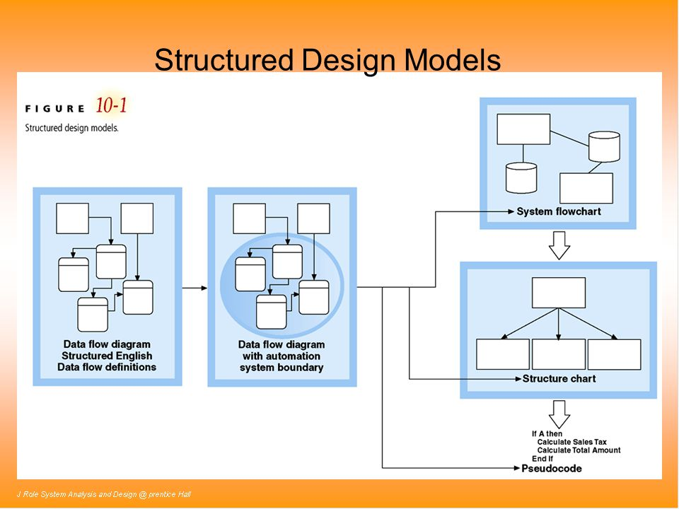 Structured Design Models