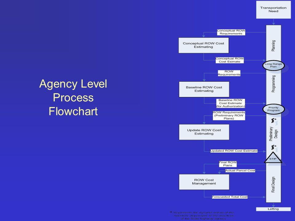 Agency Level Process Flowchart