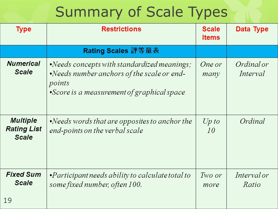 TypeRestrictionsScale Items Data Type Rating Scales 評等量表 Numerical Scale Needs concepts with standardized meanings; Needs number anchors of the scale or end- points Score is a measurement of graphical space One or many Ordinal or Interval Multiple Rating List Scale Needs words that are opposites to anchor the end-points on the verbal scale Up to 10 Ordinal Fixed Sum Scale Participant needs ability to calculate total to some fixed number, often 100.