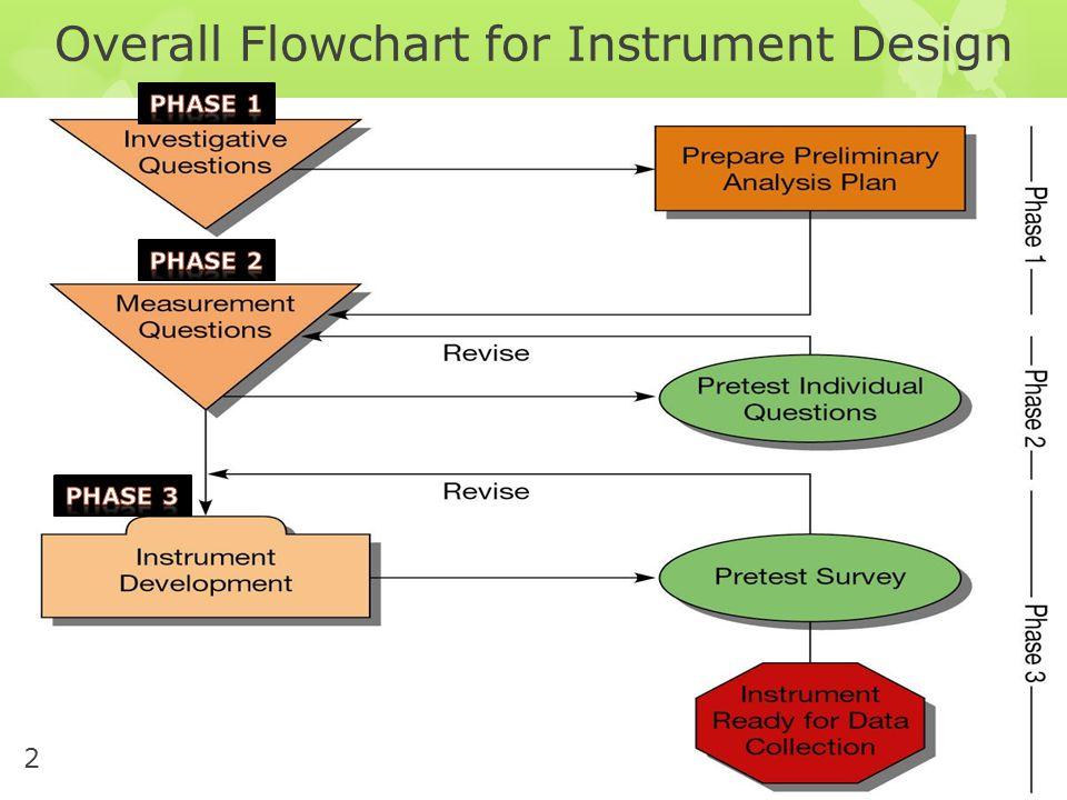 Overall Flowchart for Instrument Design 2