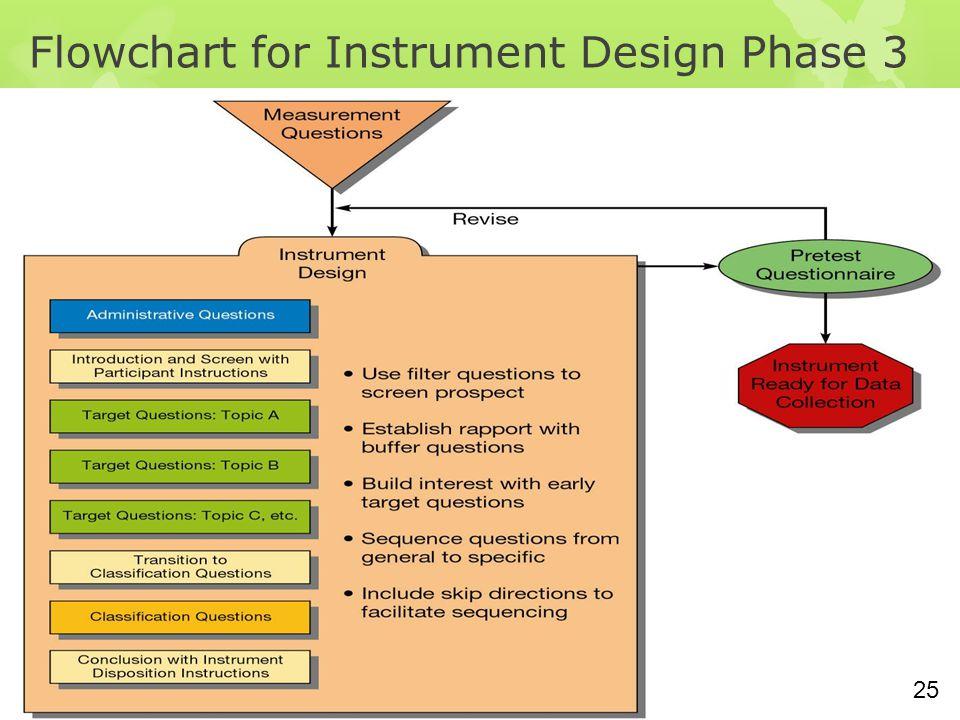 13-25 Flowchart for Instrument Design Phase 3 25