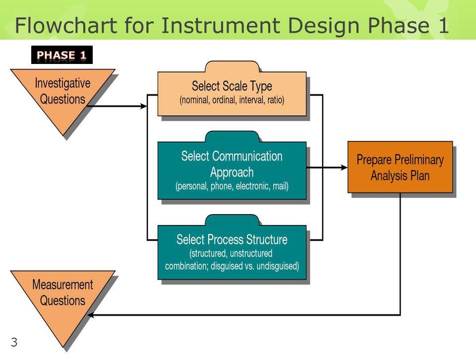 Flowchart for Instrument Design Phase 1 3