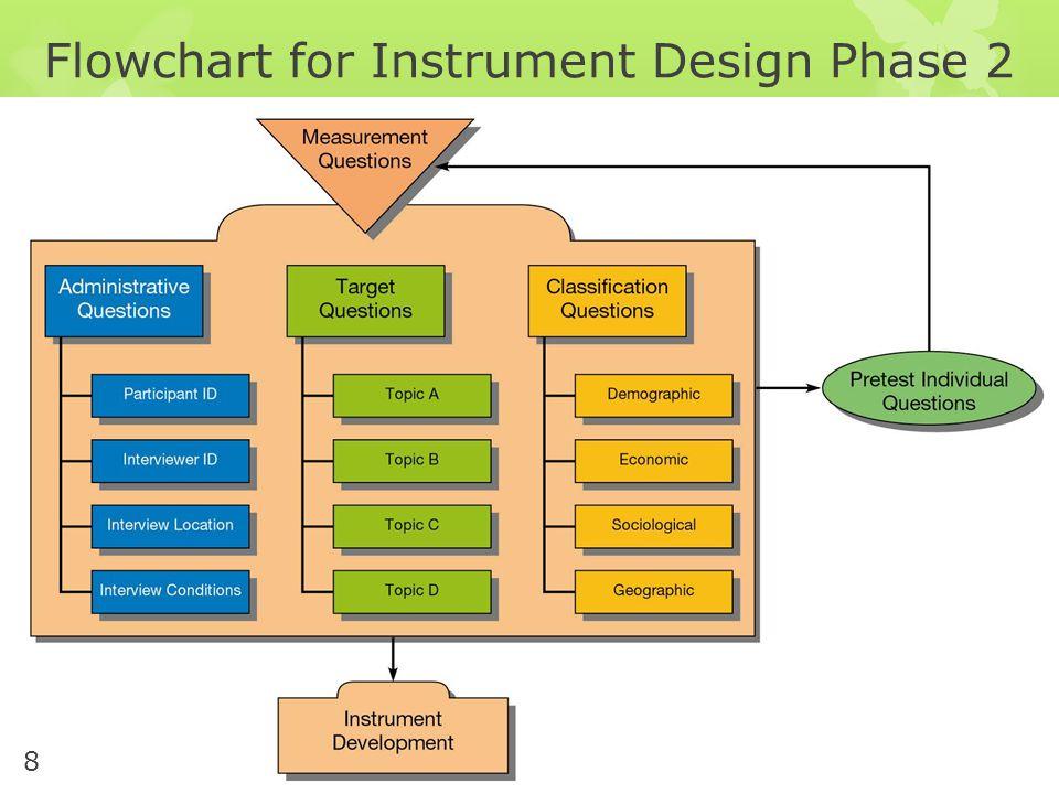 Flowchart for Instrument Design Phase 2 8