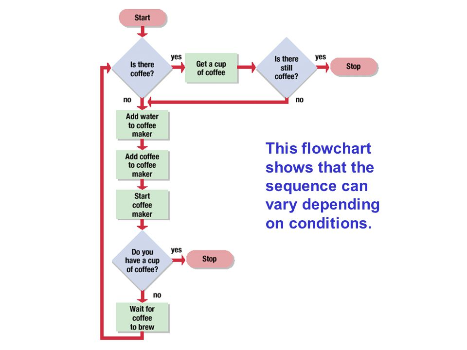 This flowchart shows that the sequence can vary depending on conditions.
