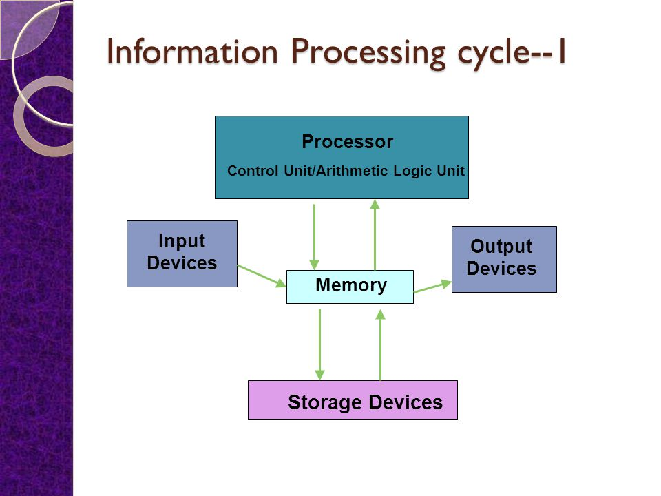 Computer H/W & S/W accomplish four major operations: Input Processing Output Storage
