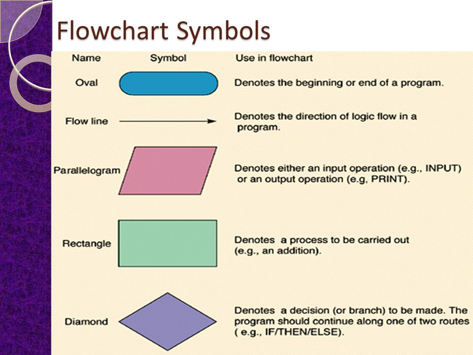 Flowchart Symbols, Pseudo code Statements and Connector Flow Chart A flow chart is a pictorial representation of the logical steps to solve a problem.