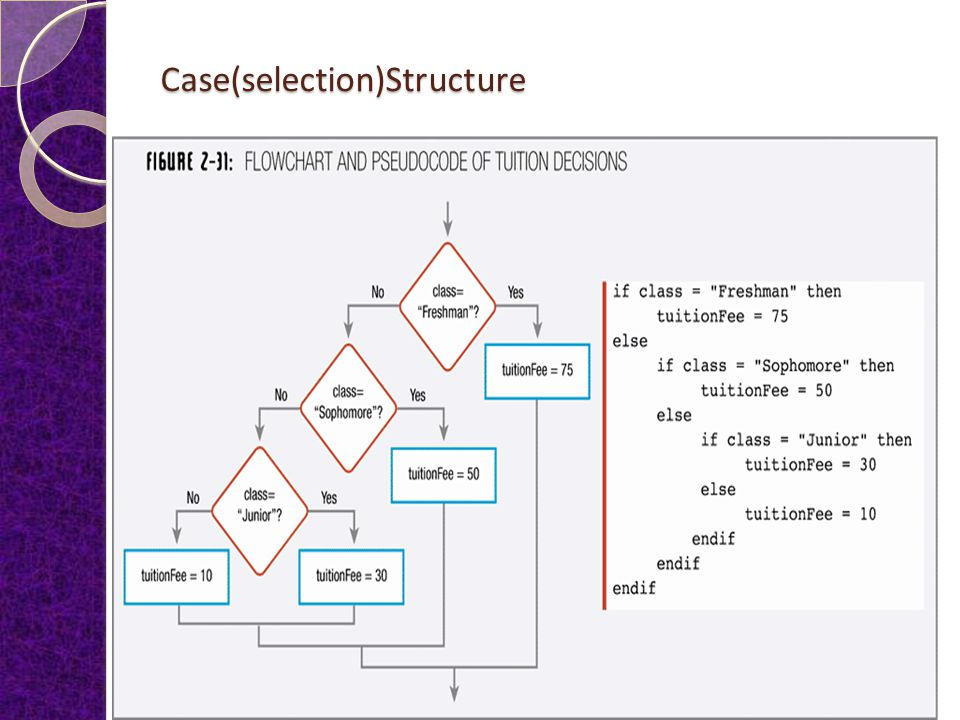 Case(selection)Structure Use the Case structure when there are several distinct possible values for a single variable being tested and each value requires different actions