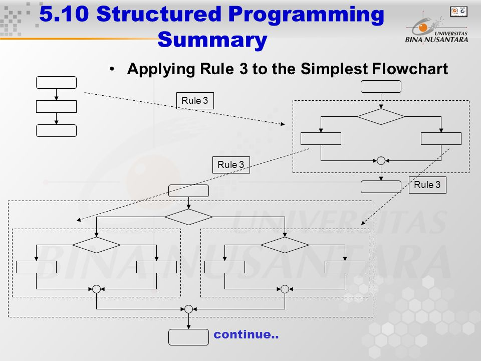 5.10 Structured Programming Summary Applying Rule 3 to the Simplest Flowchart Rule 3 continue..