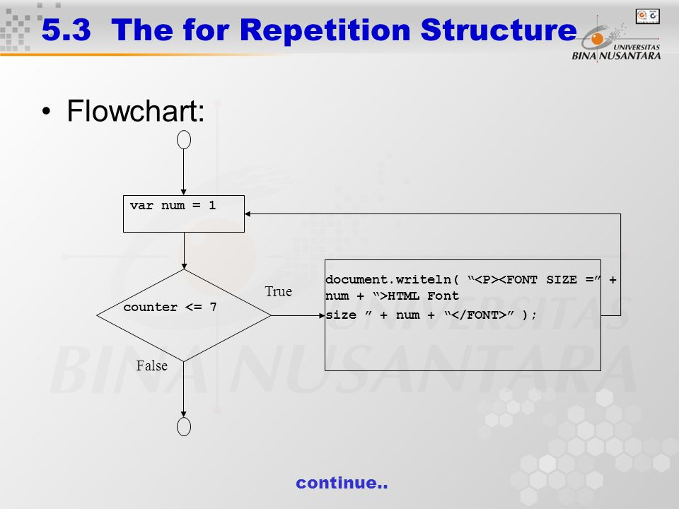 5.3 The for Repetition Structure Flowchart: var num = 1 counter <= 7 document.writeln( HTML Font size + num + ); True False continue..