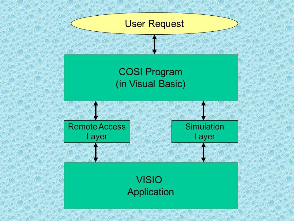 COSI Program (in Visual Basic) VISIO Application Remote Access Layer Simulation Layer User Request