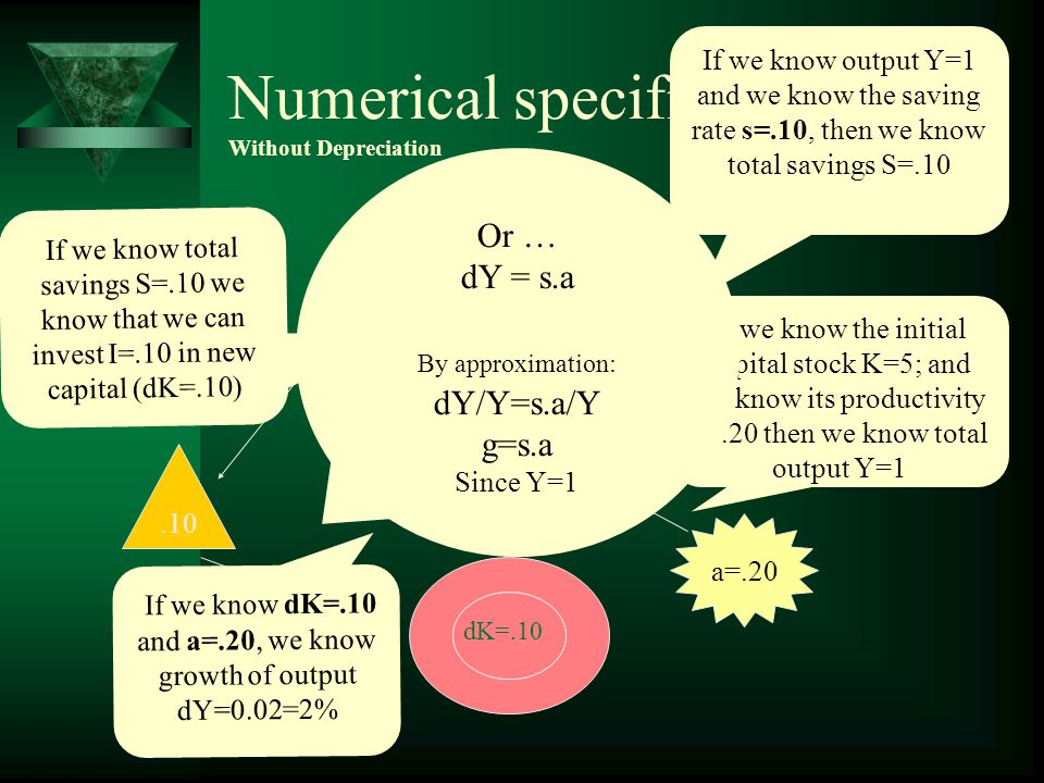 Arithmetic specification Without Depreciation a=dY/dK Y=K.a S=Y.s s=dS/dY I K dK If we know the initial capital stock K; and we know a, (how much output increases when capital increases 1 unit) then we know what will total output Y be.