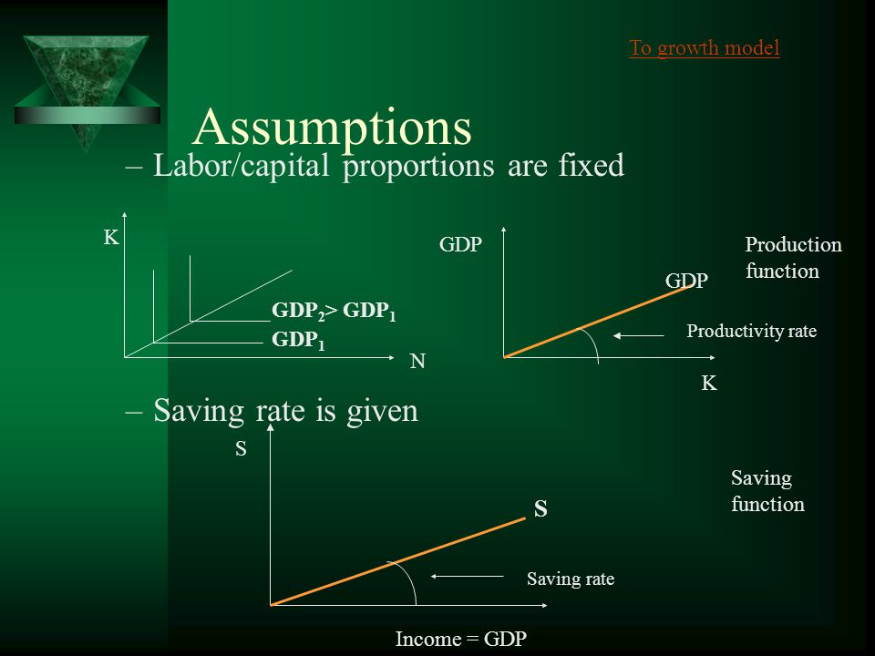 Production function K N GDP 1 GDP 2 > GDP 1 Production function GDP K Productivity rate To growth model