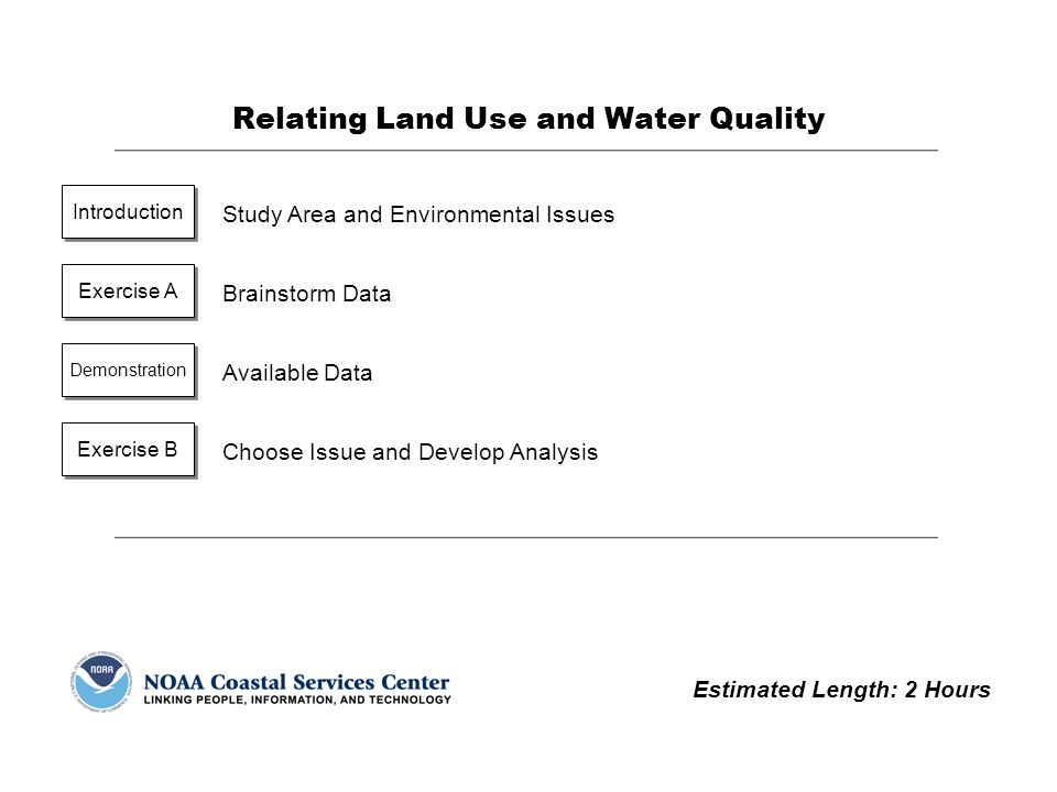 Coastal Applications Using ArcGIS Relating Land Use and Water Quality8-12 Demonstration: Available Data Your instructor will show some of the data sets that are available for use in your analyses.