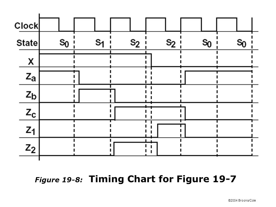 ©2004 Brooks/Cole Figure 19-9: SM Chart for Binary Divider