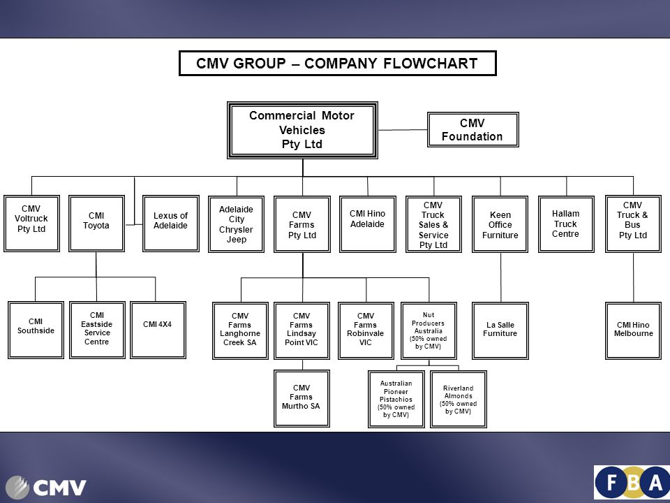 CMV GROUP TOTAL GROUP SALES
