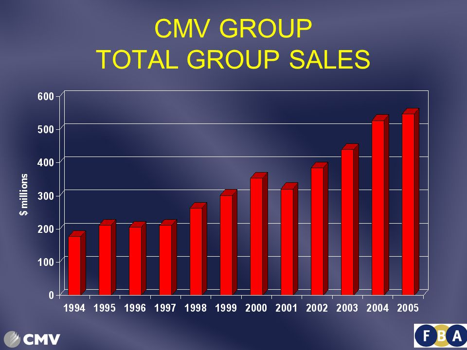 CMV GROUP TOTAL GROUP SALES