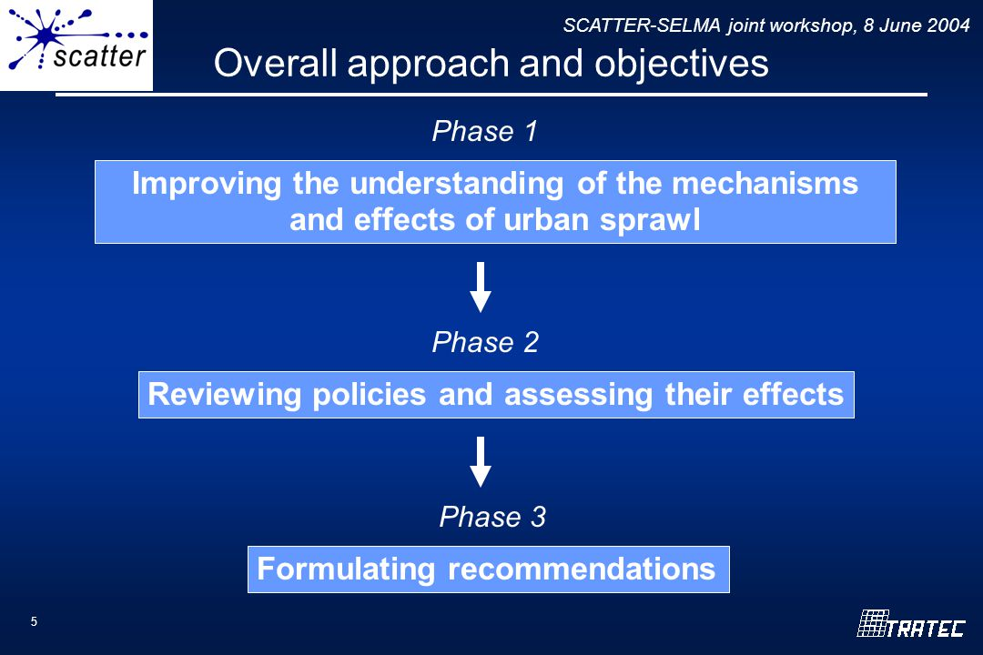 SCATTER-SELMA joint workshop, 8 June 2004 5 Overall approach and objectives Improving the understanding of the mechanisms and effects of urban sprawl Reviewing policies and assessing their effects Formulating recommendations Phase 1 Phase 2 Phase 3