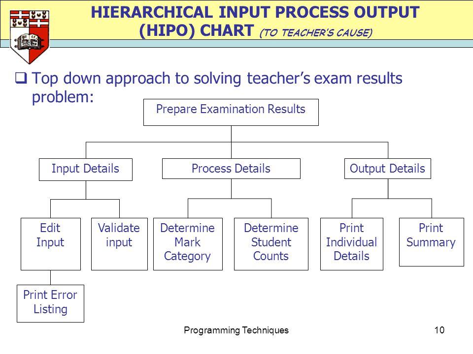 Programming Techniques10 HIERARCHICAL INPUT PROCESS OUTPUT (HIPO) CHART (TO TEACHER'S CAUSE)  Top down approach to solving teacher's exam results pro