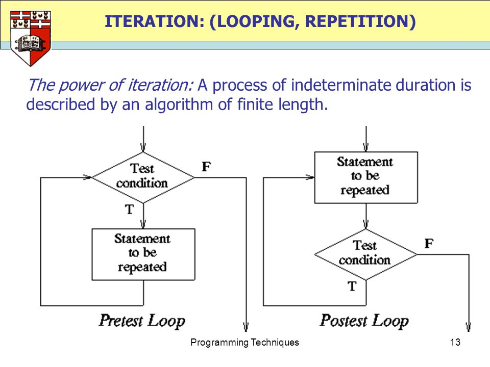 Programming Techniques13 ITERATION: (LOOPING, REPETITION) The power of iteration: A process of indeterminate duration is described by an algorithm of finite length.