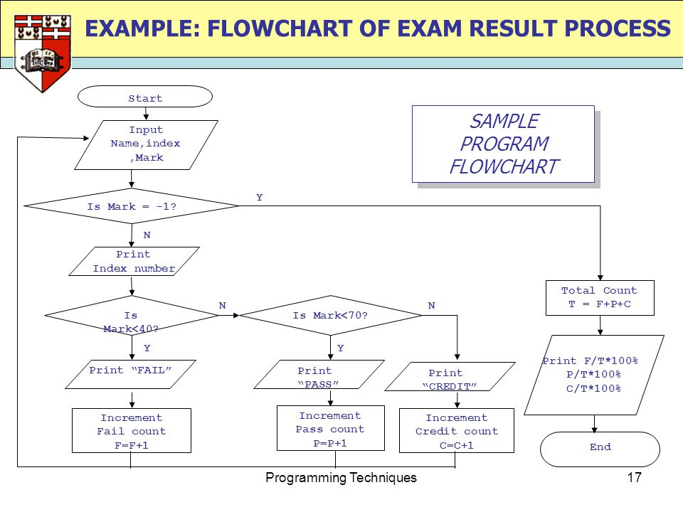 Programming Techniques17 EXAMPLE: FLOWCHART OF EXAM RESULT PROCESS Y Start Input Name,index,Mark Is Mark = -1.