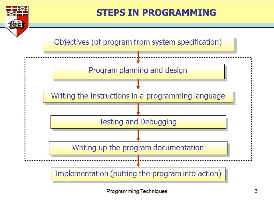 Programming Techniques4 OBJECTIVES IN WRITING PROGRAMS  Objectives define what the program must do.