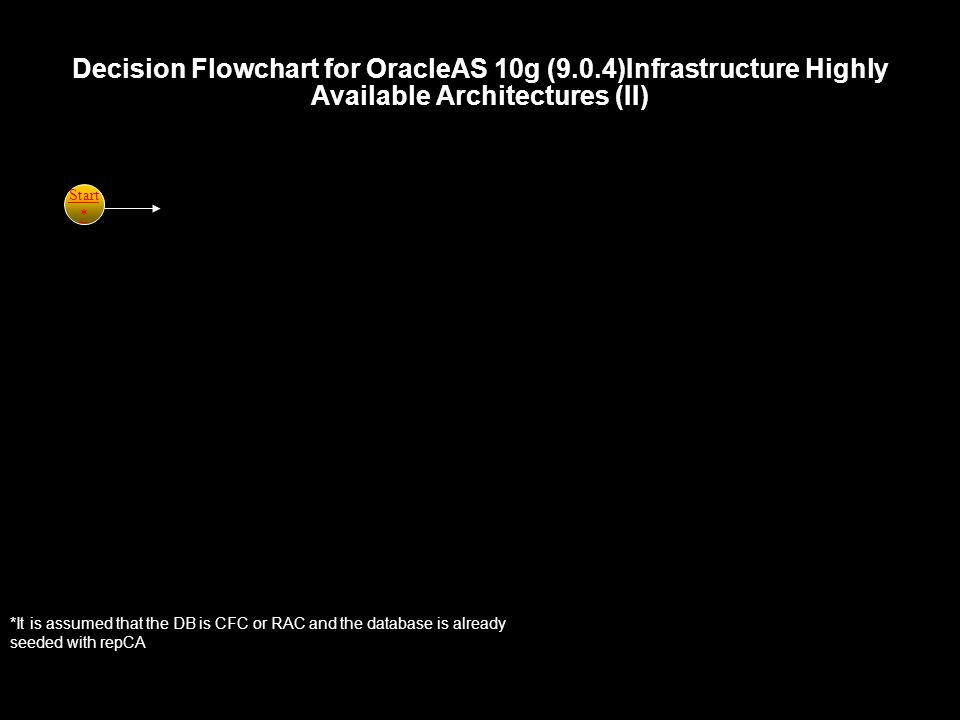 Decision Flowchart for OracleAS 10g (9.0.4)Infrastructure Highly Available Architectures (II) Start * *It is assumed that the DB is CFC or RAC and the database is already seeded with repCA