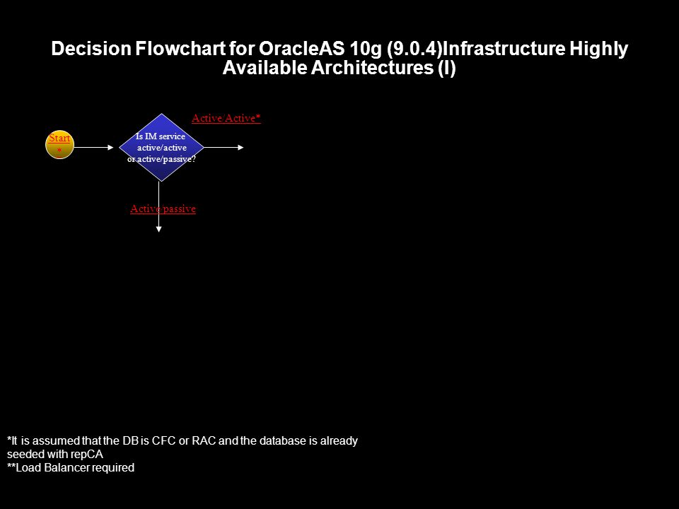 Decision Flowchart for OracleAS 10g (9.0.4)Infrastructure Highly Available Architectures (I) Is IM service active/active or active/passive.
