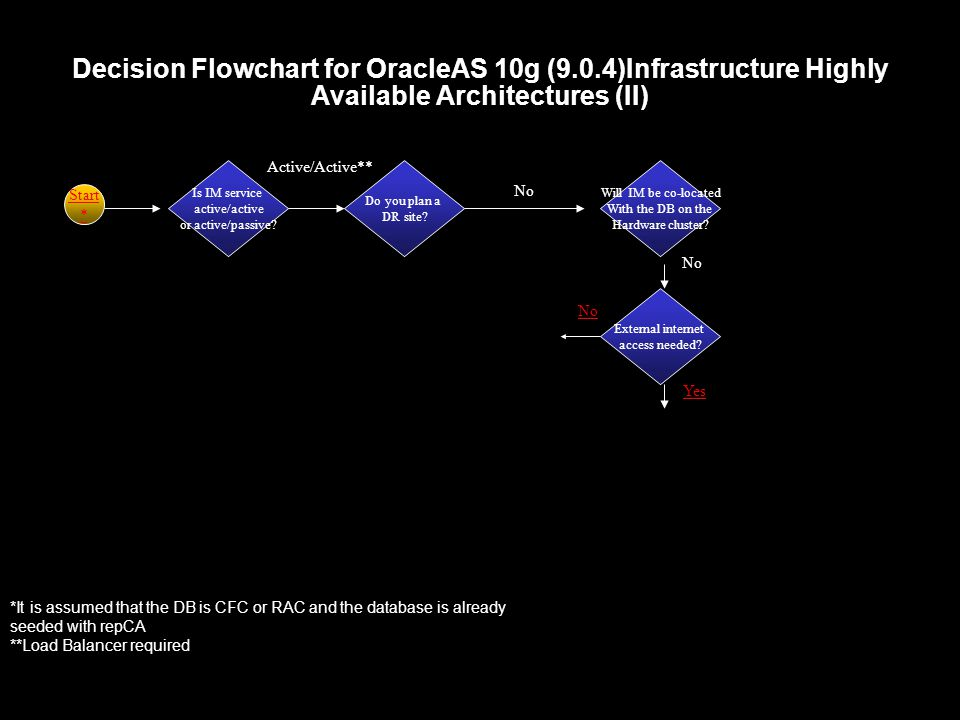Decision Flowchart for OracleAS 10g (9.0.4)Infrastructure Highly Available Architectures (II) Is IM service active/active or active/passive.