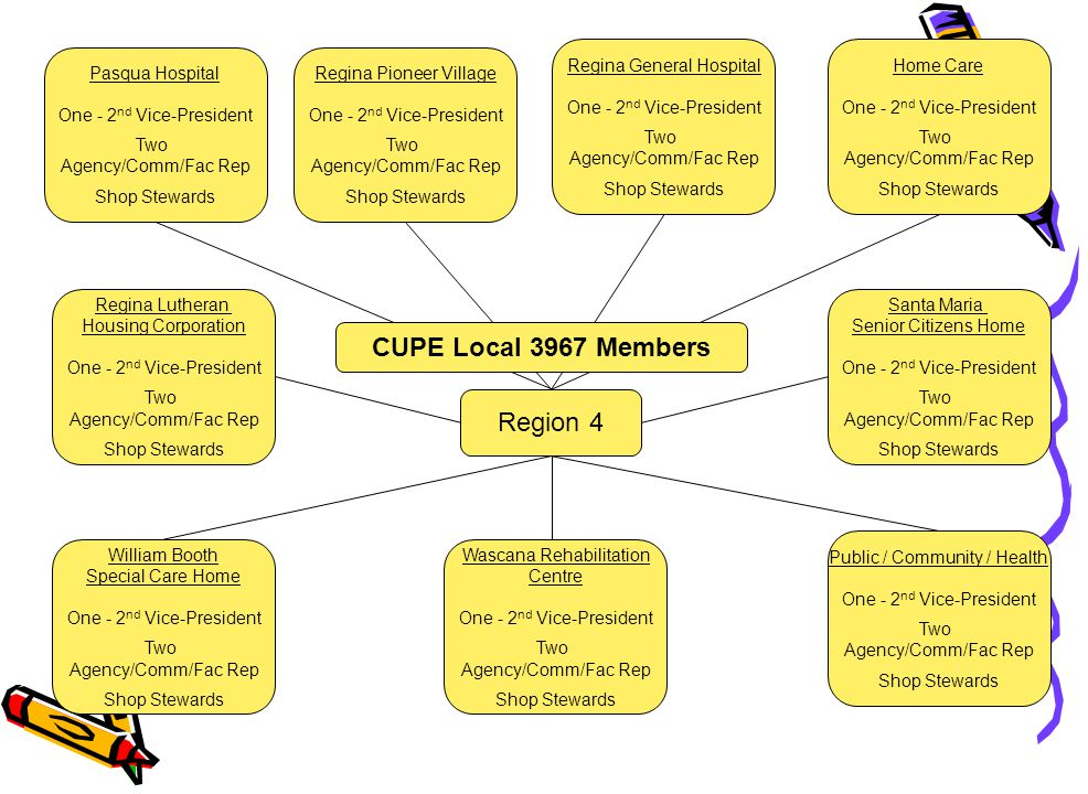 CUPE Local 3967 Committee List Aboriginal By-law Review Communications Duty to Accommodate Education Employee Benefits Entertainment & Recreation Grievance OH&S / Workload Women's Committee Young Workers Ad Hoc Committees Lesbian Gay Bi-sexual Transgender (LGBT)