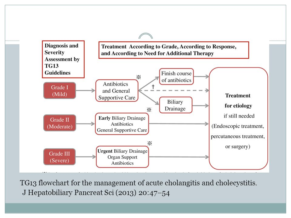 TG13 flowchart for the management of acute cholangitis and cholecystitis. J Hepatobiliary Pancreat Sci (2013) 20:47–54