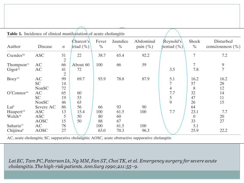 Lai EC, Tam PC, Paterson IA, Ng MM, Fan ST, Choi TK, et al. Emergency surgery for severe acute cholangitis. The high-risk patients. Ann Surg 1990;211: