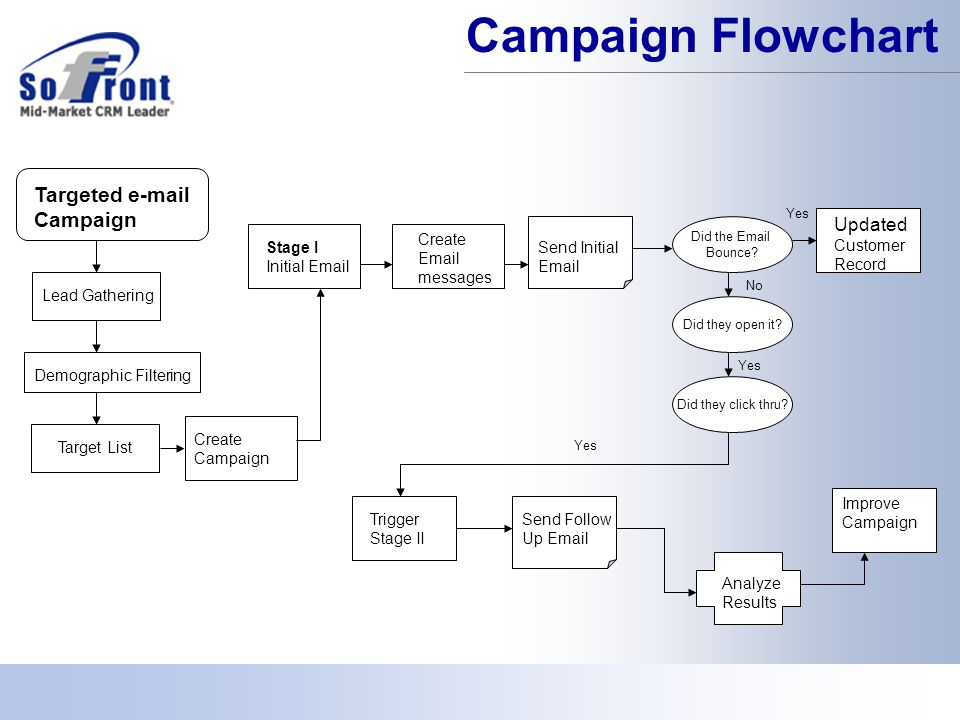 Targeted e-mail Campaign Lead Gathering Demographic Filtering Target List Create Campaign Stage I Initial Email Create Email messages Send Initial Email Did the Email Bounce.