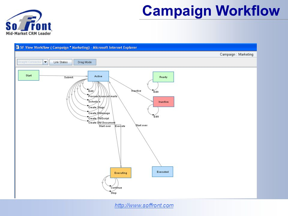 Campaign Execution Sends initial email.E-mail bounces back customer record updated.