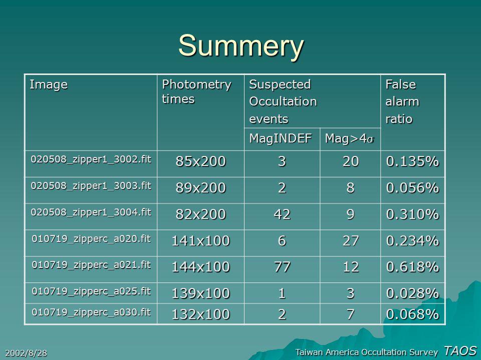 Taiwan America Occultation Survey TAOS 2002/8/28 Image Photometry times Suspected Occultation eventsFalsealarmratio MagINDEF Mag>4 020508_zipper1_300