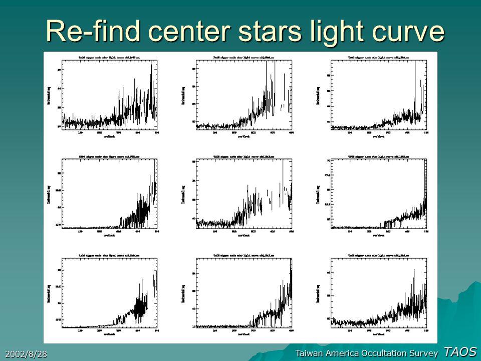 Taiwan America Occultation Survey TAOS 2002/8/28 Re-find center stars light curve