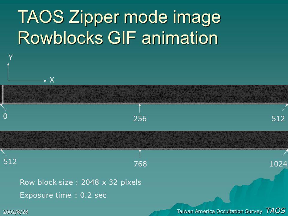Taiwan America Occultation Survey TAOS 2002/8/28 TAOS Zipper mode image Rowblocks GIF animation X 0 512256 512 7681024 Y Row block size : 2048 x 32 pi