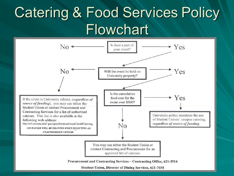 Catering & Food Services Policy Flowchart