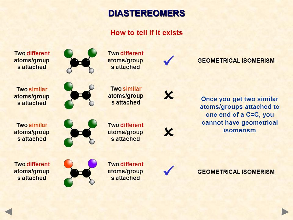 How to tell if it exists   Two different atoms/group s attached Two similar atoms/group s attached Two different atoms/group s attached GEOMETRICAL ISOMERISM Once you get two similar atoms/groups attached to one end of a C=C, you cannot have geometrical isomerism DIASTEREOMERS