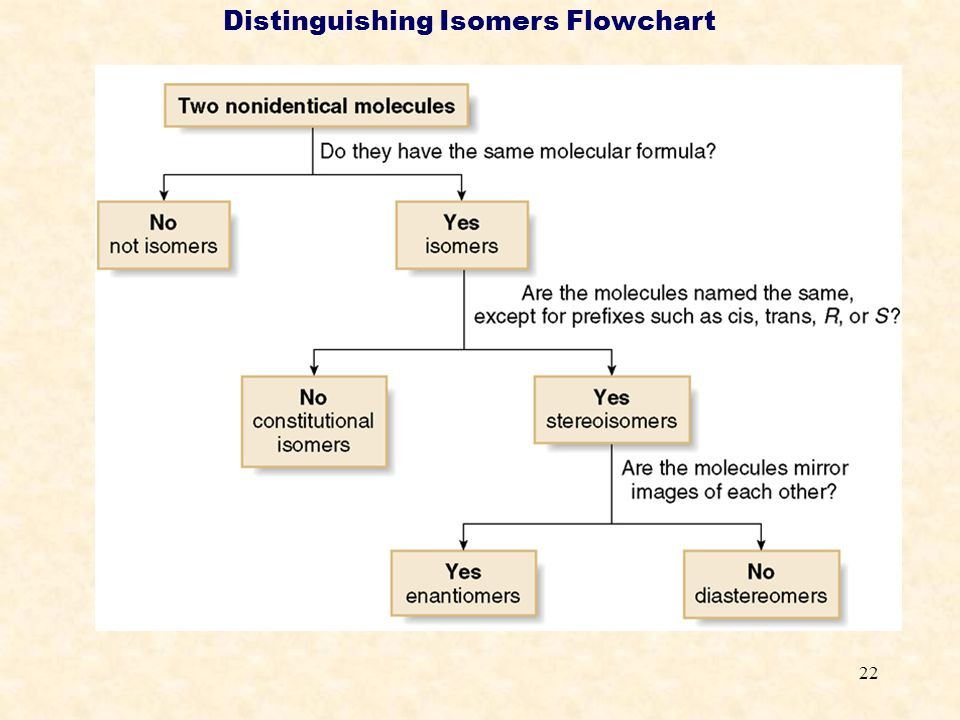 22 Distinguishing Isomers Flowchart