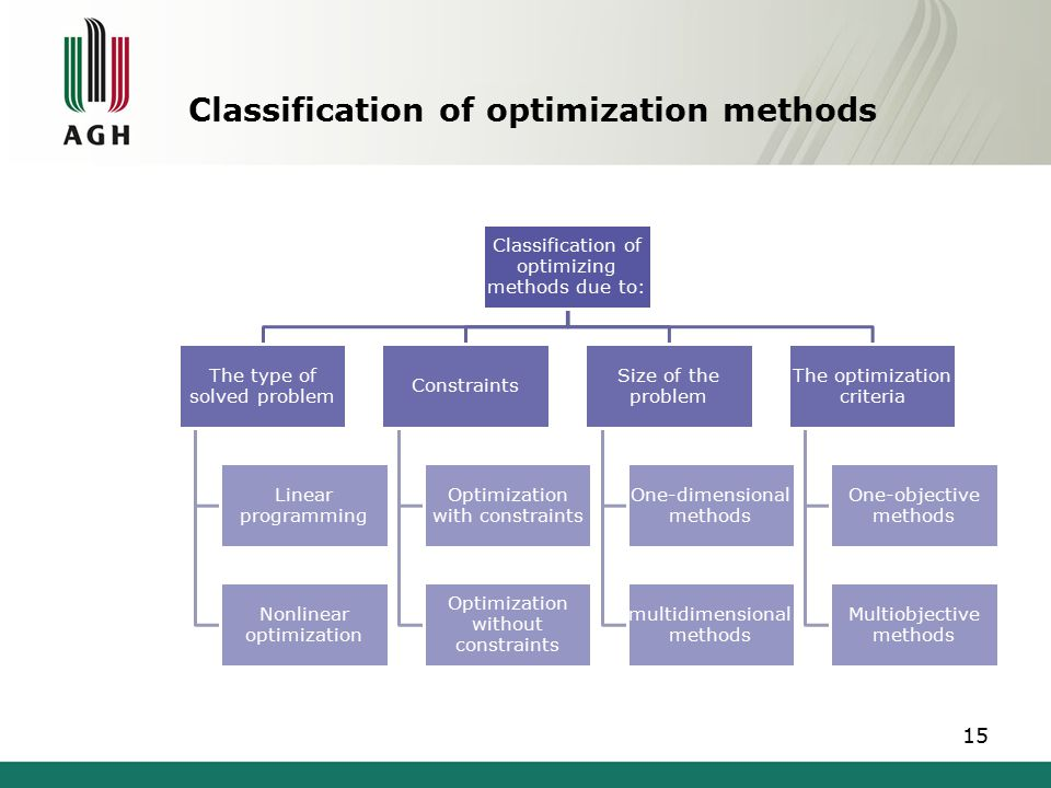 Optimization methods The are several type of optimization algorithms: gradientless methods, –line search methods, –multidimensional methods, gradient methods, linear programming methods, non-deterministic methods 16