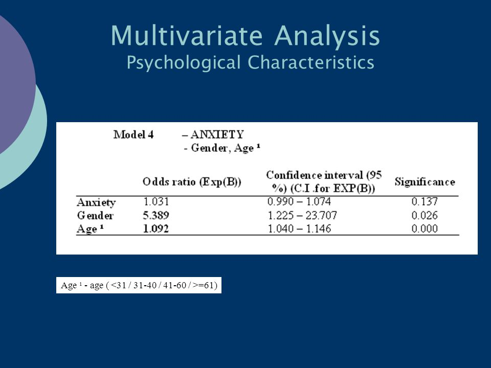 Multivariate Analysis Psychological Characteristics Age ¹ - age ( =61)