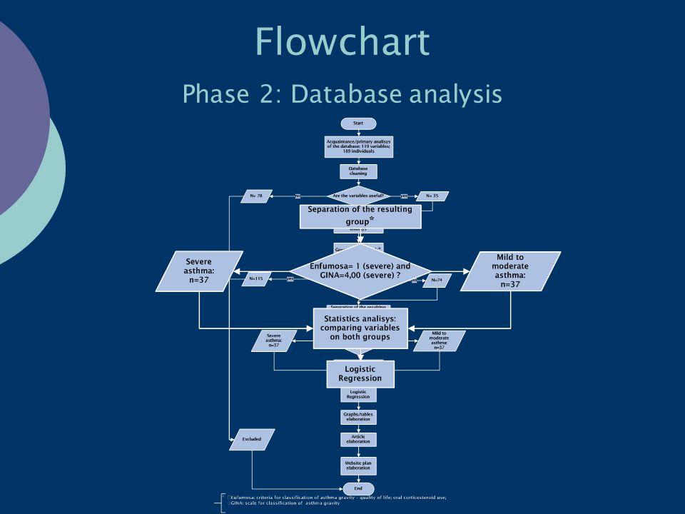 Flowchart Phase 2: Database analysis