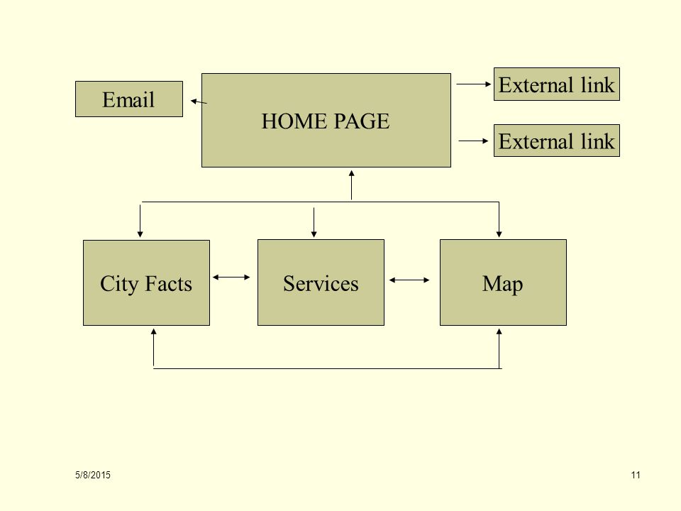 5/8/2015 11 HOME PAGE City Facts ServicesMap Email External link