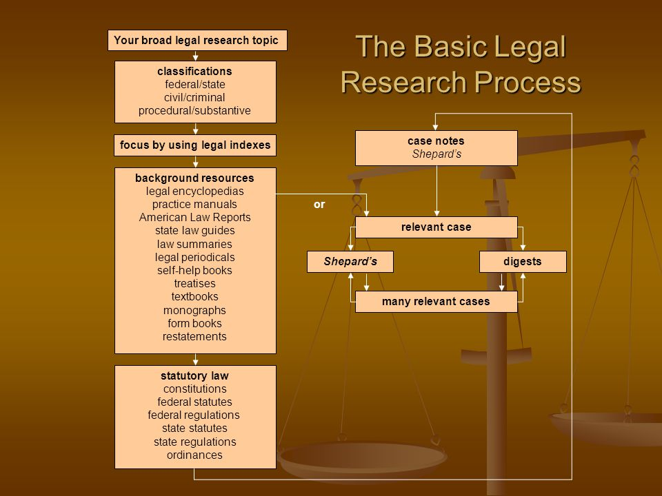 Your broad legal research topic classifications federal/state civil/criminal procedural/substantive focus by using legal indexes background resources legal encyclopedias practice manuals American Law Reports state law guides law summaries legal periodicals self-help books treatises textbooks monographs form books restatements statutory law constitutions federal statutes federal regulations state statutes state regulations ordinances case notes Shepard's relevant case many relevant cases Shepard'sdigests or The Basic Legal Research Process