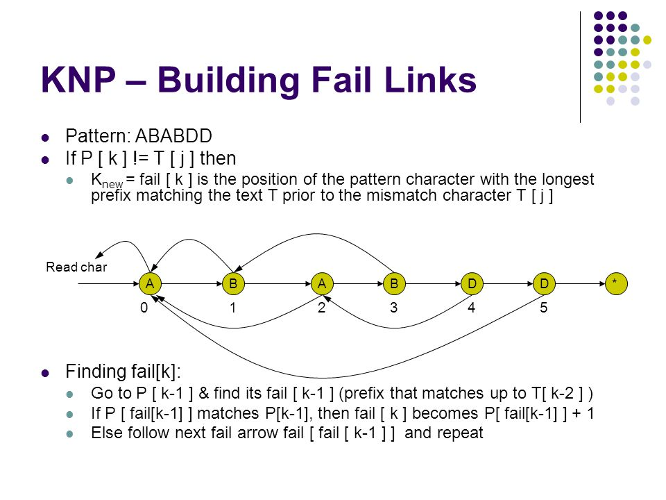 KNP – Building Fail Links Pattern: ABABDD If P [ k ] != T [ j ] then K new = fail [ k ] is the position of the pattern character with the longest prefix matching the text T prior to the mismatch character T [ j ] Finding fail[k]: Go to P [ k-1 ] & find its fail [ k-1 ] (prefix that matches up to T[ k-2 ] ) If P [ fail[k-1] ] matches P[k-1], then fail [ k ] becomes P[ fail[k-1] ] + 1 Else follow next fail arrow fail [ fail [ k-1 ] ] and repeat Read char ABABDD* 012345